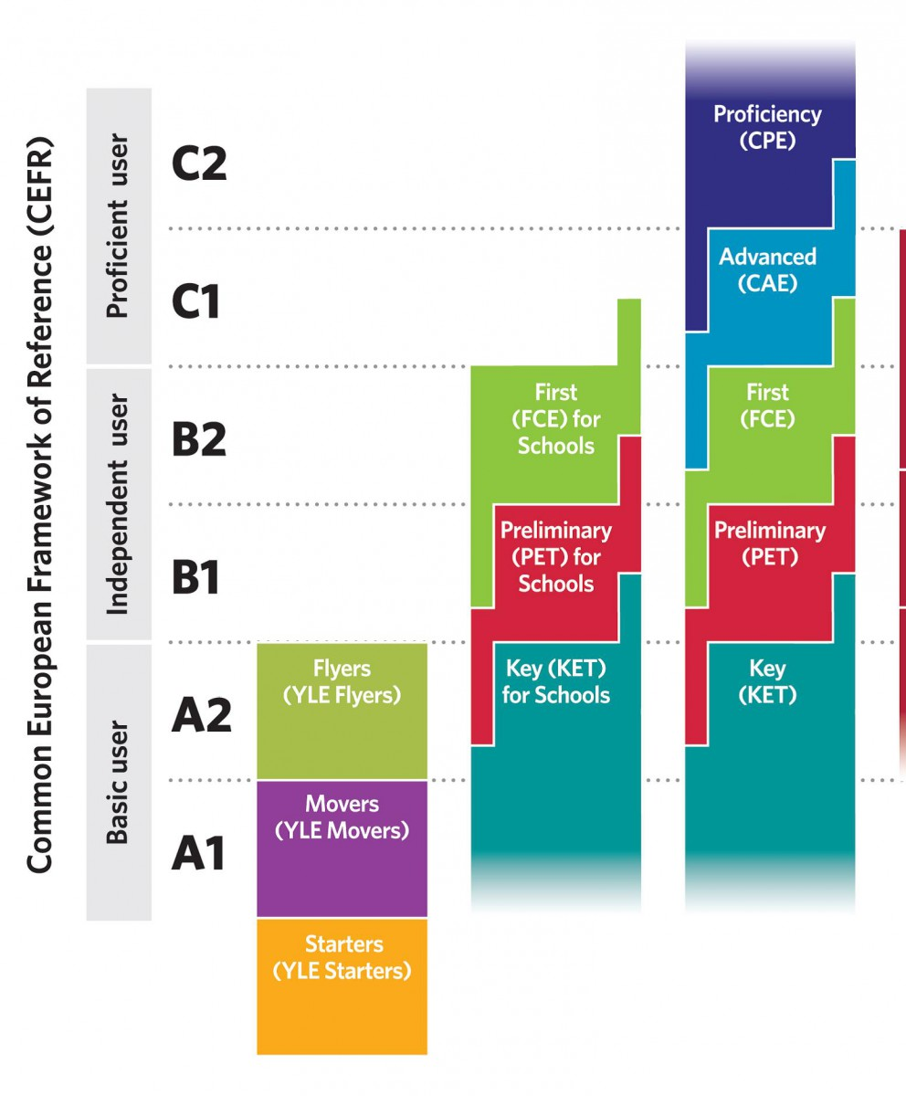 niveles_de_cambridge_segun_marco_europeo